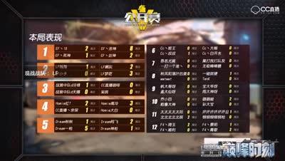 【小组赛D6】巅峰时刻:一己之力灭4人队堪称神话